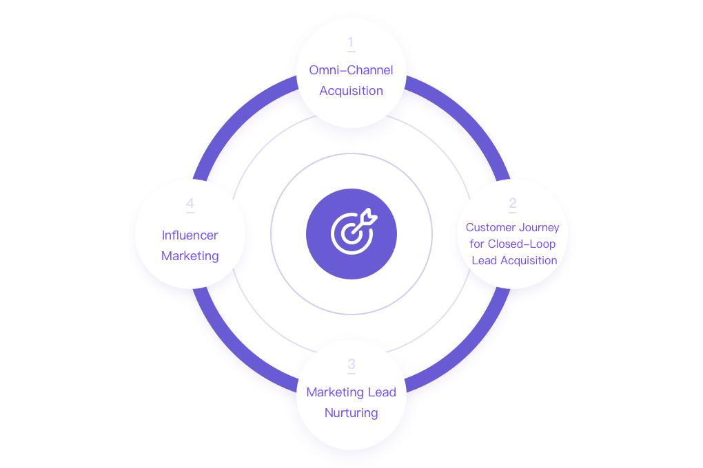 JINGdigital SCRM系统营销自动化工具基于用户行为标签,针对不同生命周期阶段的客户进行微信精准化营销