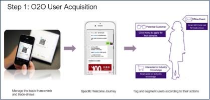 B2B营销自动化O2O用户获取