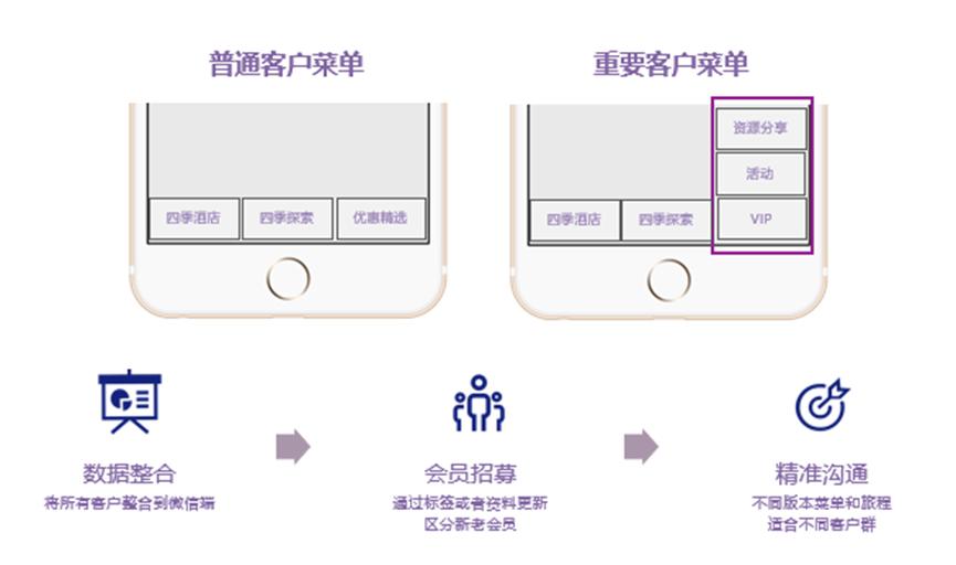 微信自定义菜单的个性化设置
