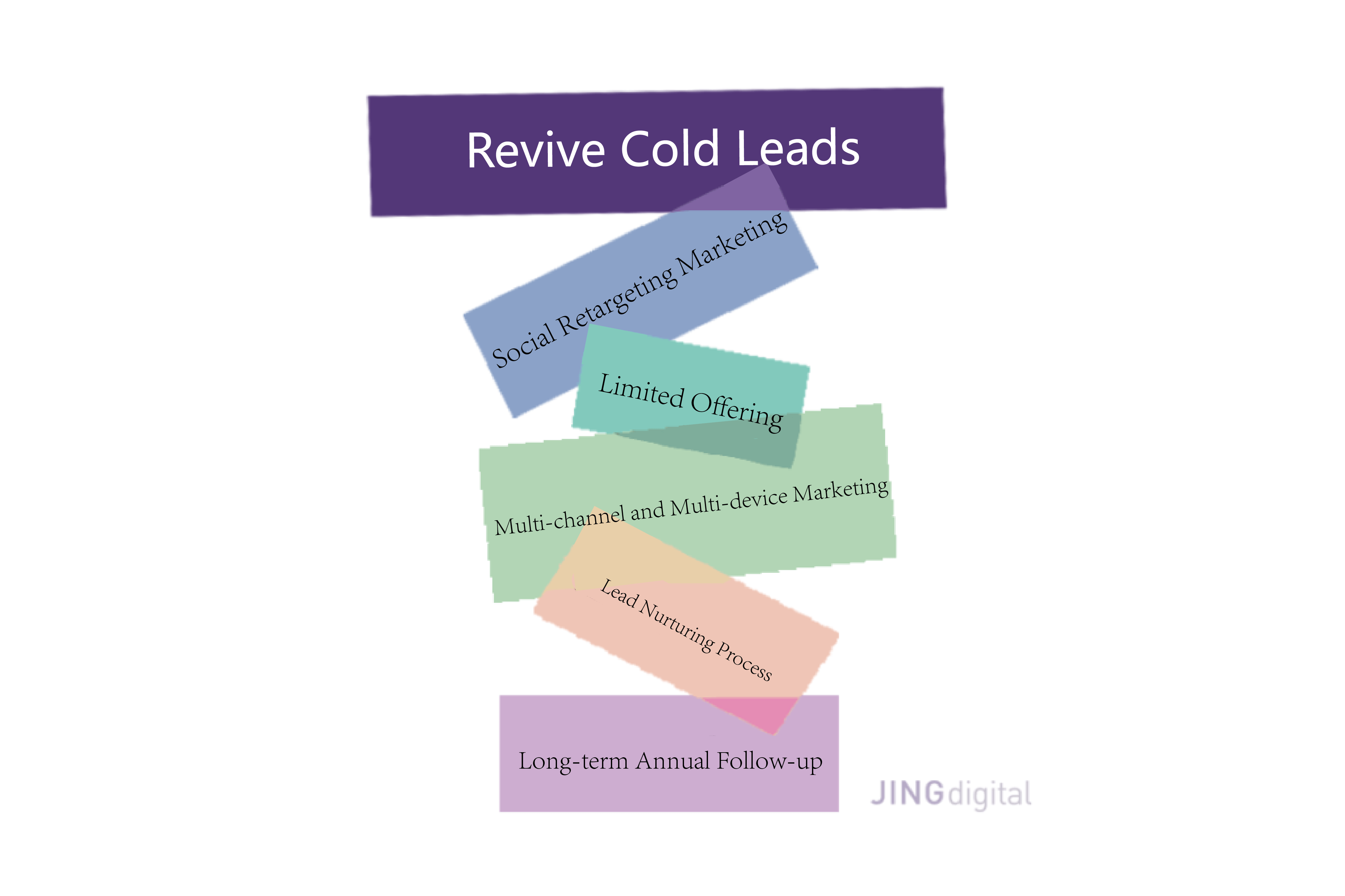 5 strategies to revive cold leads