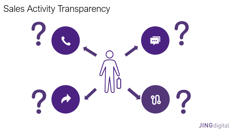 Sales Activity Transparency