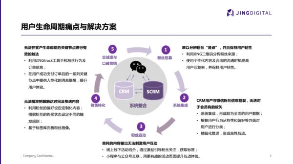 B2C品牌完整用户生命周期的5个节点