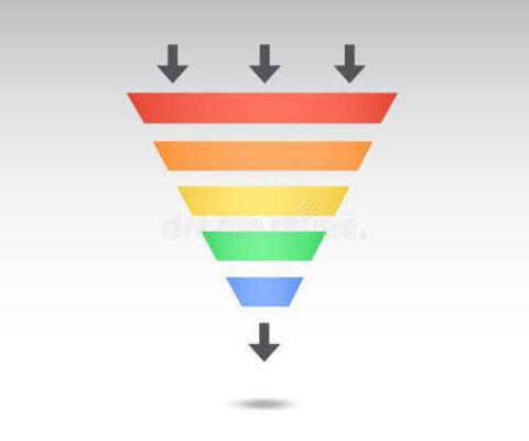 企业通过内容漏斗筛选出精准的潜客