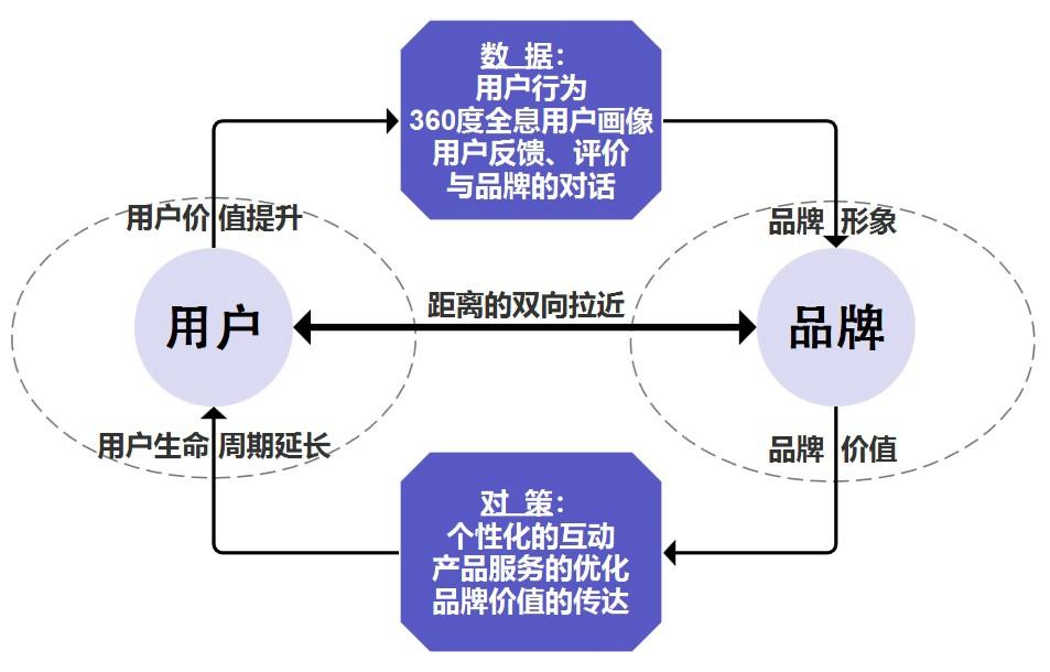 SCRM系统的优势——用户与品牌互利的角度